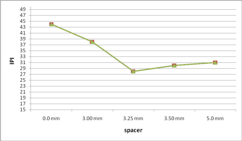 Graphical representation on IPI value with different spacer