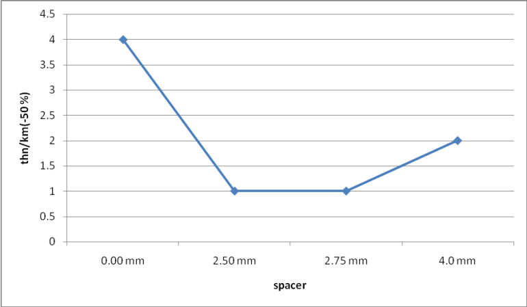 Graphical representation on thin/km value with different spacer