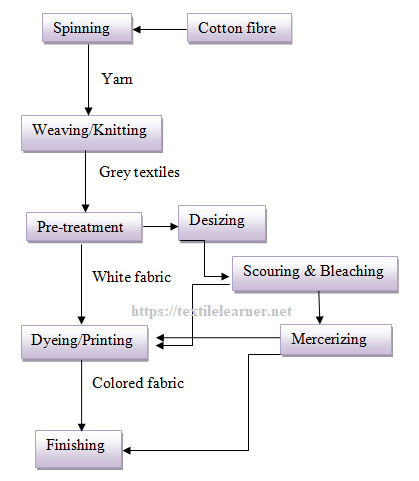 Sequence of wet processing for the cotton goods