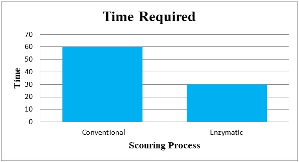 Comparison of Time required for Conventional scouring & Bio scouring