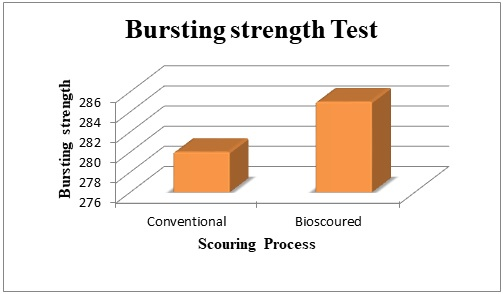 Comparison of bursting strength of Conventional & Bio Scoured cotton knitted fabric.