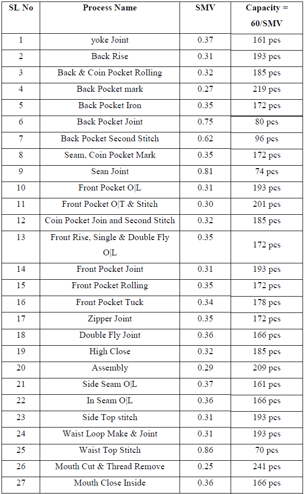 Capacity calculation before work method
