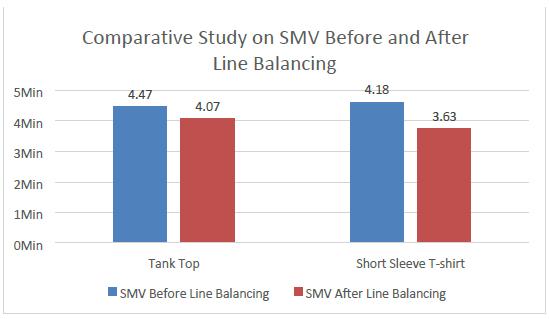Comparative study on SMV & productivity of different garments