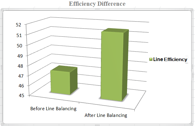 Comparative study on Sewing Line Efficiency before and after line balancing