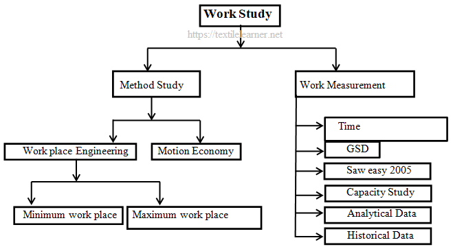 Components of Work Study