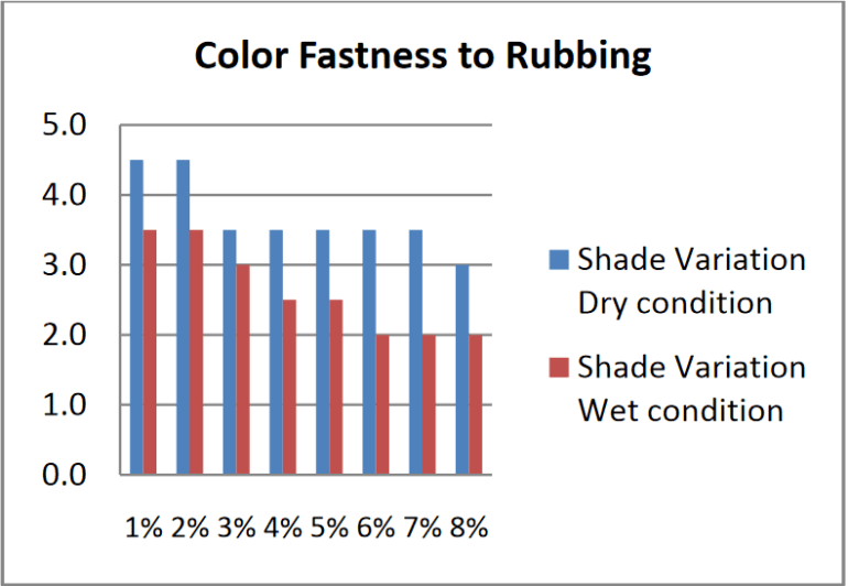 Effect of Color Fastness to Rubbing