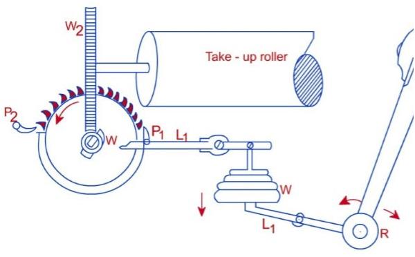 Diagram of Negative take-up motion