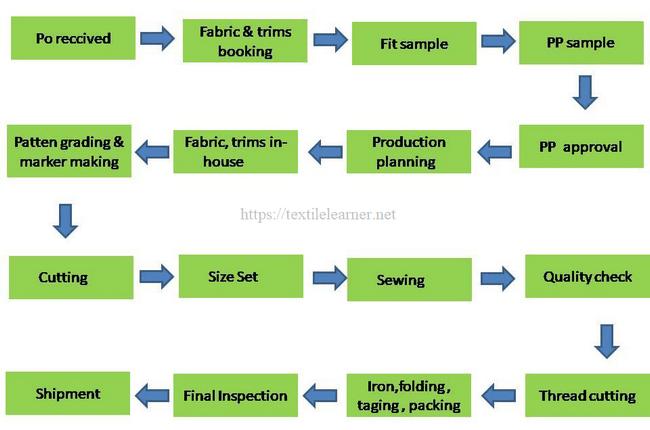 Process follow chart of basic pant manufacturing