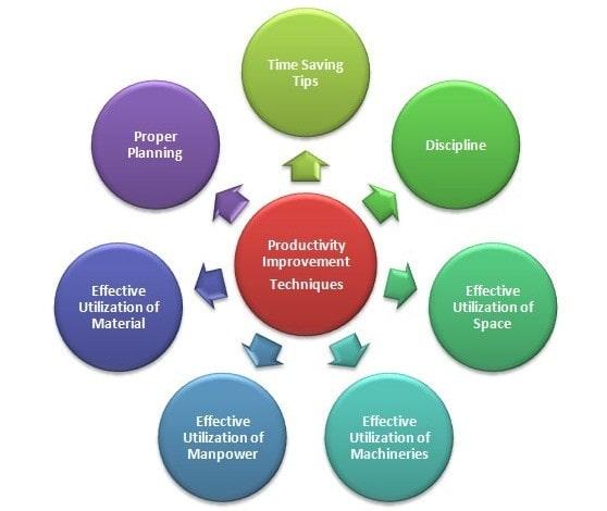 Productivity Improvement methods