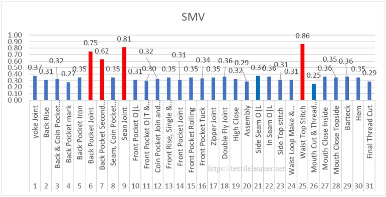 Visual representation of SMV before work methods