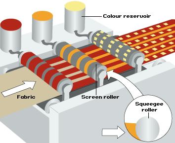 Schematic diagram of Rotary screen printing machine