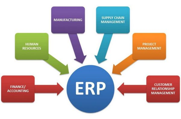 Enterprise resource planning (ERP)