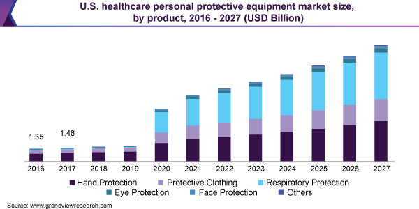 us healthcare personal protective equipment market analysis