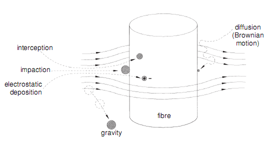 Particle collection mechanisms