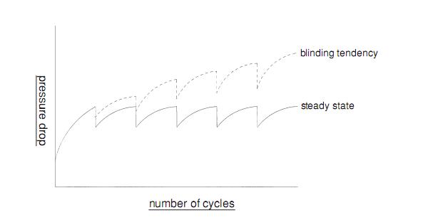 Resistance across filter medium