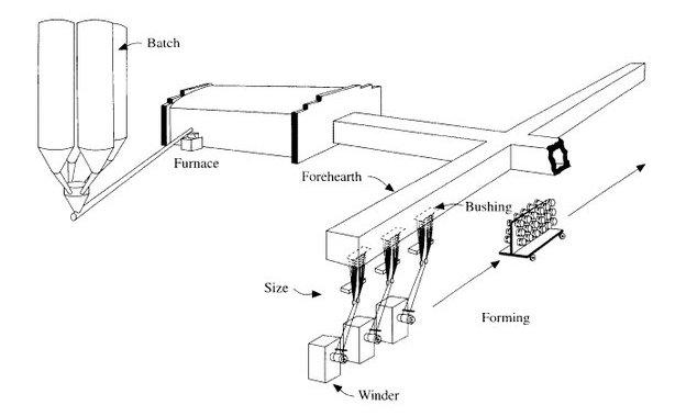 Manufacturing Process of Glass Fibre
