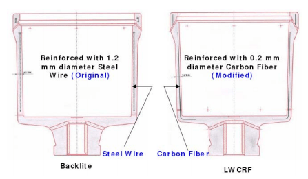 Steel Reinforced and Carbon Reinforced Spinning Pots