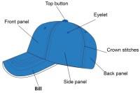 Different Parts of a Cap (Baseball Cap)