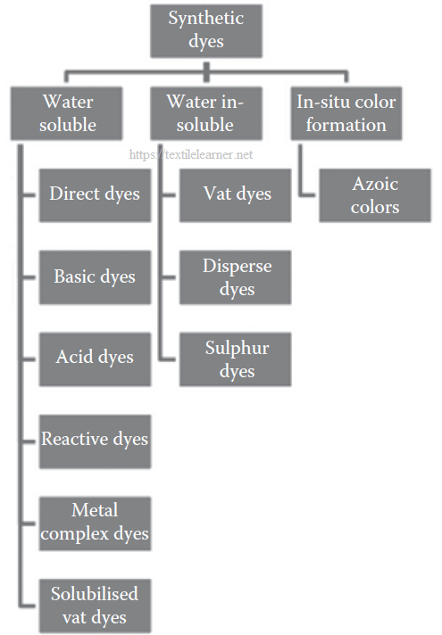 classification of synthetic dyes