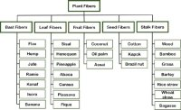 Types, Properties and Application of Vegetable Fibers
