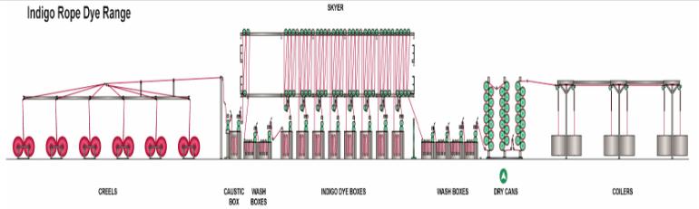 Schematic diagram of indigo rope dyeing unit