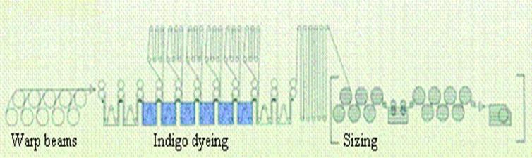 Schematic diagram of slasher dyeing unit