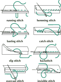 Hand Stitch Types - Textile School