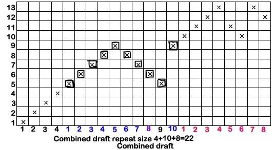 Types of Drafting Plan