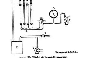 shirley air permeability apparatus