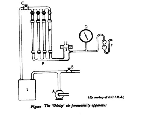 Water Pump Pressure Test Water Pressure Testing Wiring