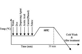 dyeing curve of disperse dyeing