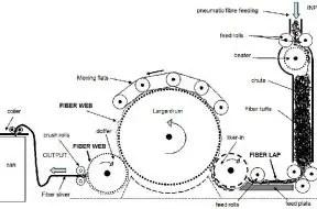 material passage diagram of carding machine
