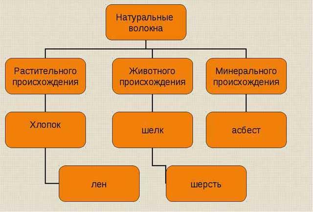 Tipos de fibras naturais