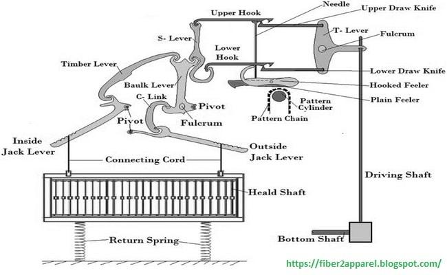 Negative dobby shedding mechanism in textile