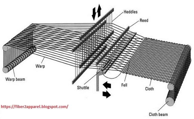 Textile weaving process