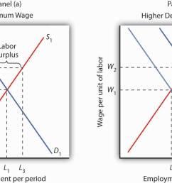 diagram of labor market [ 1440 x 801 Pixel ]