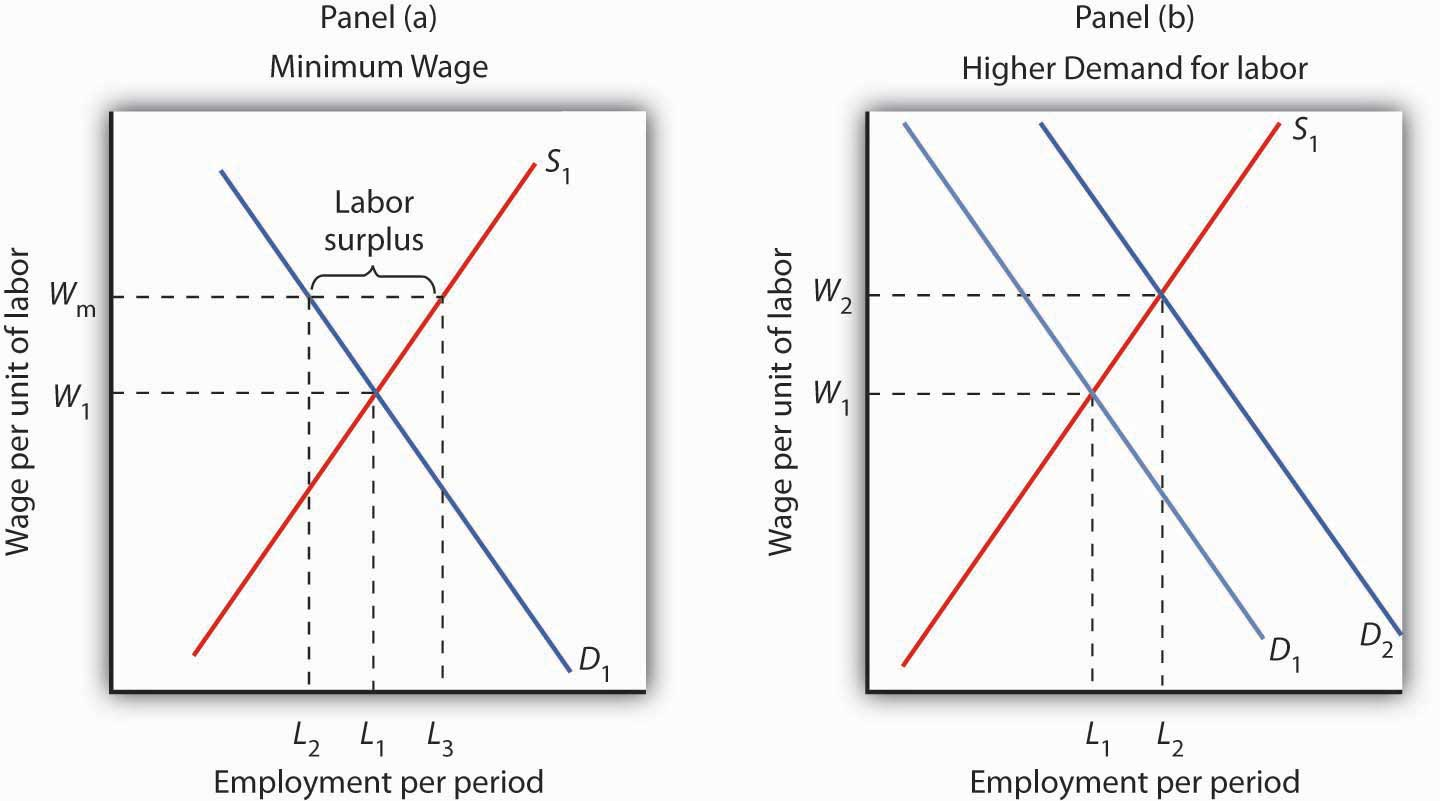 hight resolution of diagram of labor market