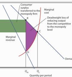 diagram of monopoly market [ 1249 x 951 Pixel ]
