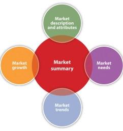 marketing diagram example [ 1500 x 1421 Pixel ]