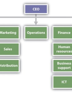 also organizational design rh cerritosstructure