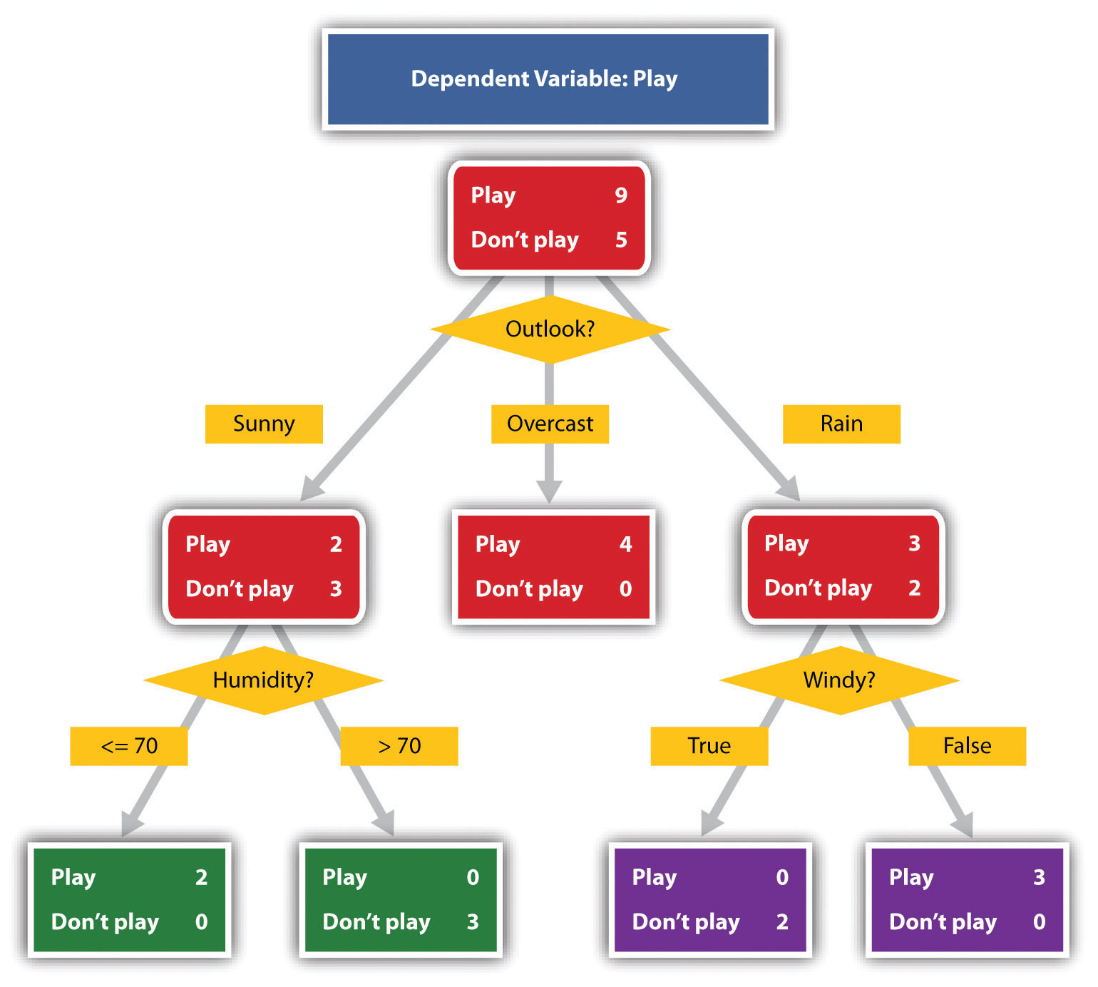 hight resolution of decision trees