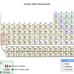 Periodic Elements Diagram 13 Pin Towbar Wiring Uk Physical And Chemical Properties Chemistry