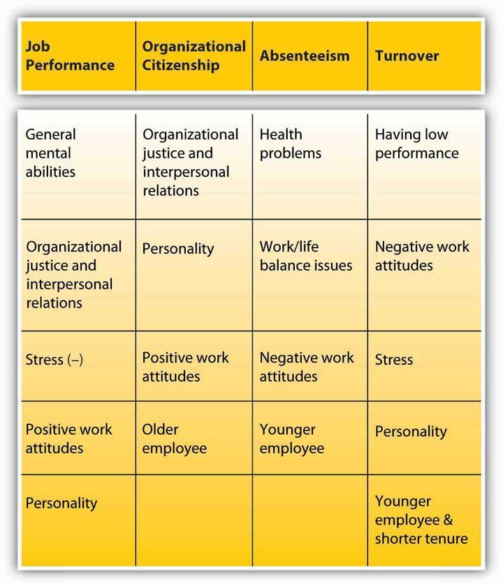 Work Behaviors Principles Of Management