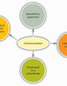 Direction of communication within organizations also channels principles management rh coursesmenlearning