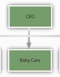 Departmentalization organizational structures also structure rh cerritosstructure