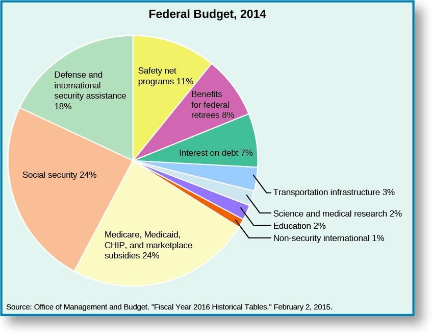 federalism how is revenue