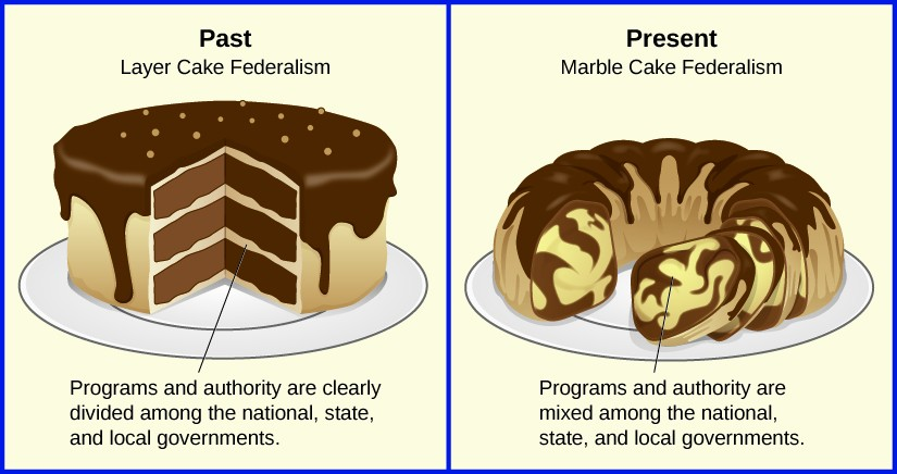 The Evolution Of American Federalism American Government