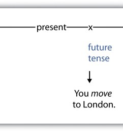 5.5 Verb Tenses   Successful Writing [ 580 x 1760 Pixel ]