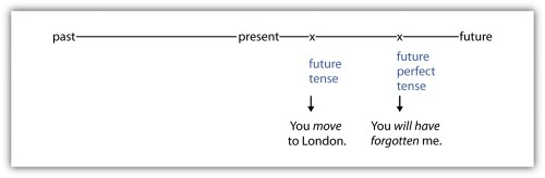small resolution of 5.5 Verb Tenses   Successful Writing