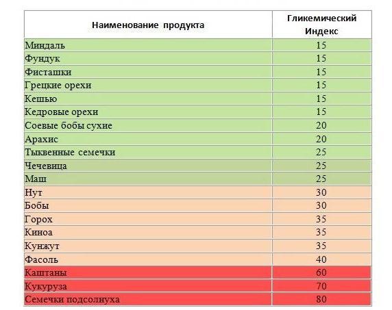 Список фруктов с низким гликемическим индексом